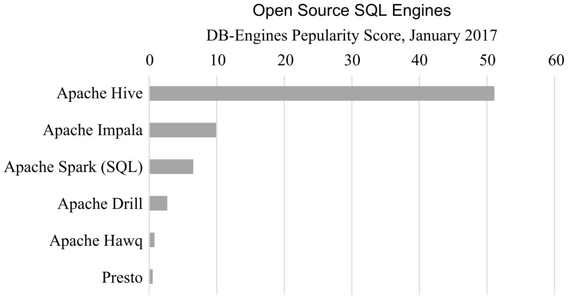 sql_on_hadoop