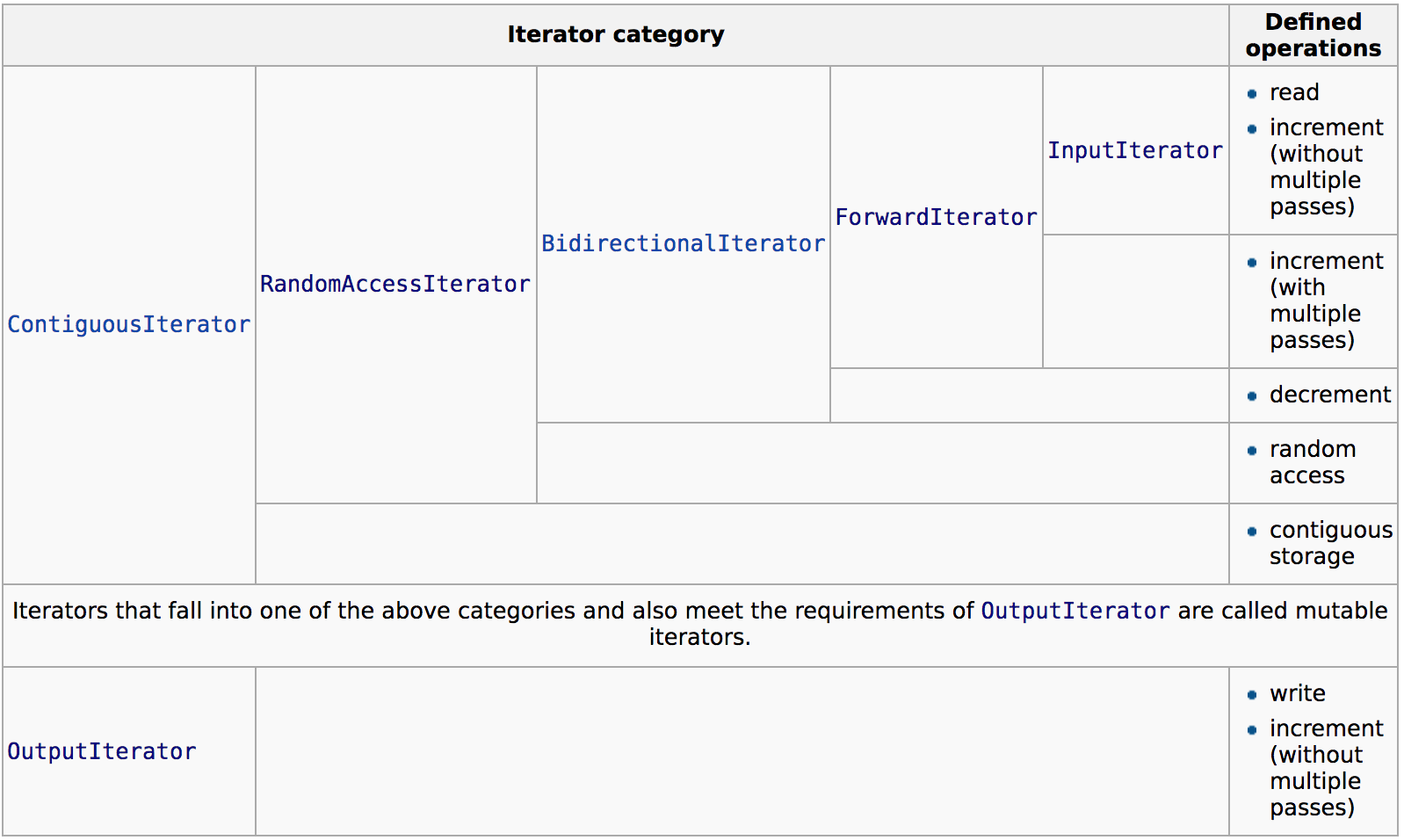 iterator category