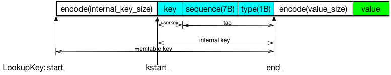 memtable key