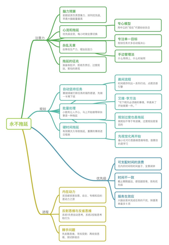 我想我需要时间歌词_单线程的习惯 - 评《单核工作法图解》 - Yings Blog